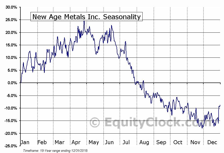 New Age Metals Inc. (TSXV:NAM) Seasonal Chart