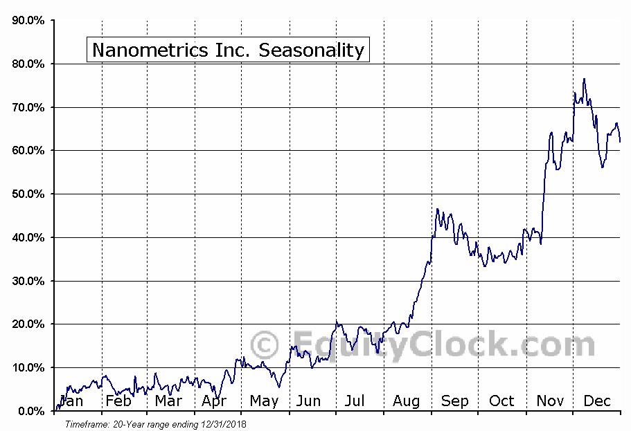 Nanometrics Inc. (NASD:NANO) Seasonal Chart