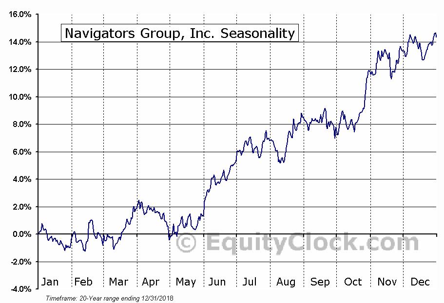 Navigators Group, Inc. (NASD:NAVG) Seasonal Chart