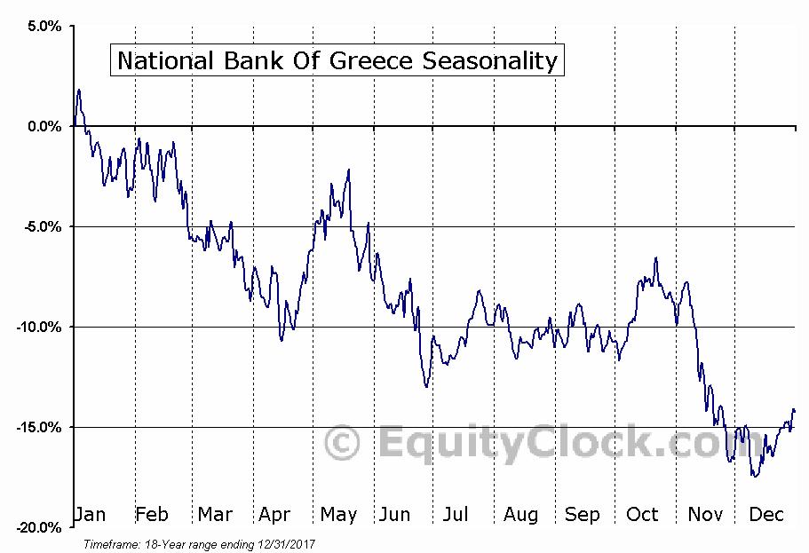 National Bank Of Greece (OTCMKT:NBGGY) Seasonal Chart