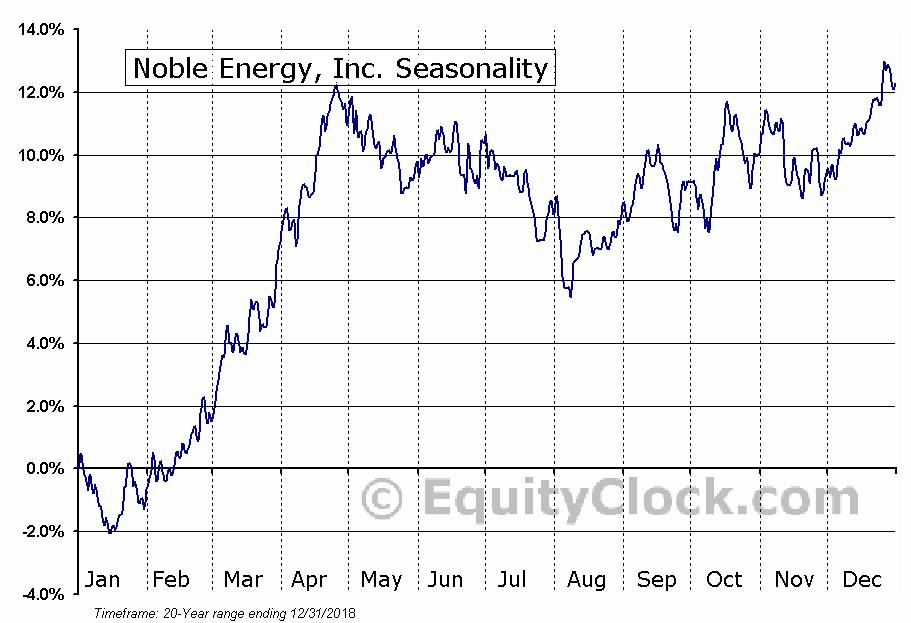 Noble Energy, Inc.  (NYSE:NBL) Seasonal Chart