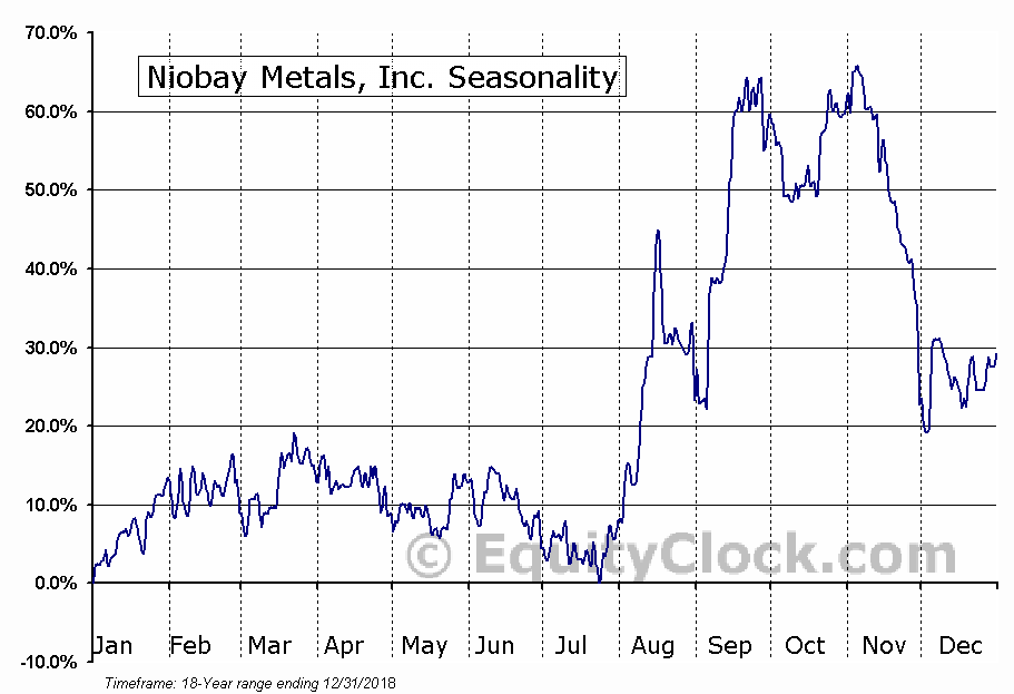 Niobay Metals, Inc. (TSXV:NBY) Seasonal Chart
