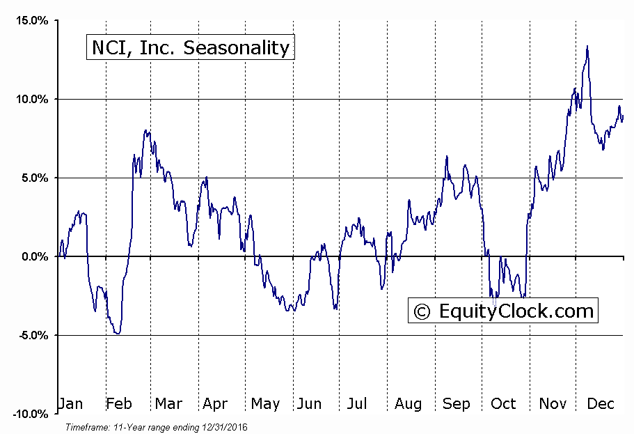 NCI, Inc. (NASD:NCIT) Seasonal Chart
