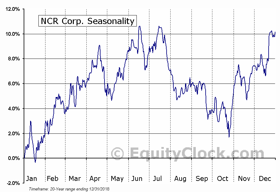 NCR Corp. (NYSE:NCR) Seasonal Chart