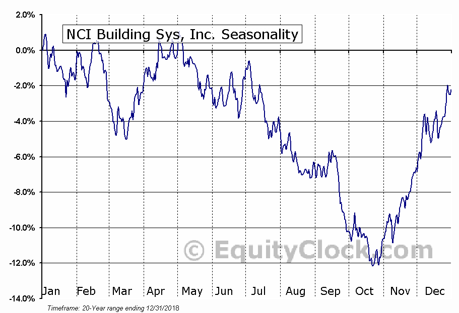 NCI Building Sys, Inc. (NYSE:NCS) Seasonal Chart