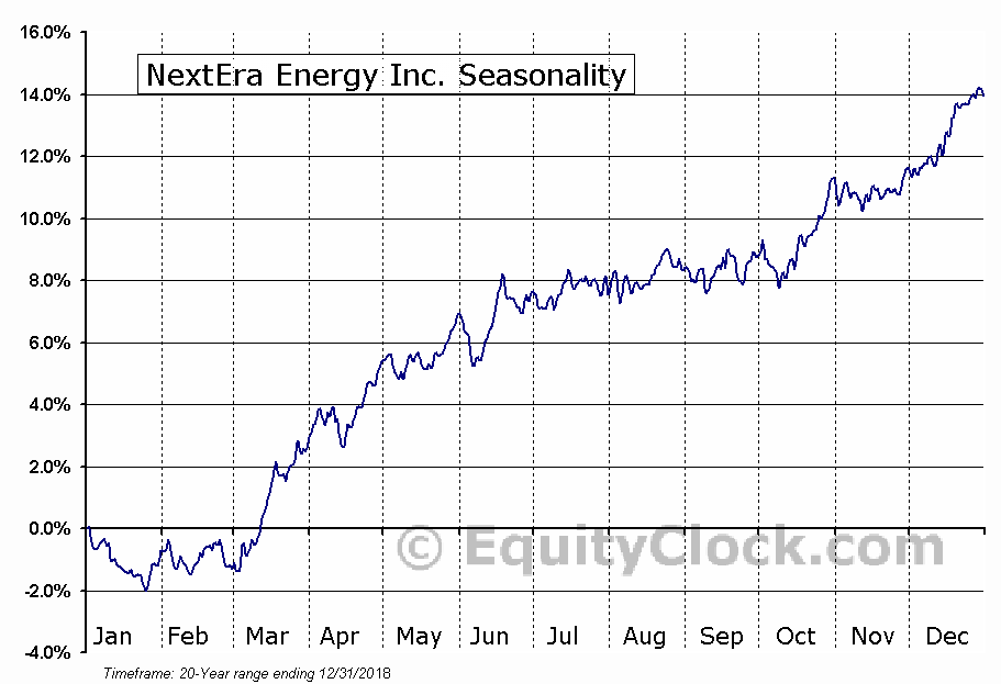 NextEra Energy Inc (NYSE:NEE) Seasonal Chart