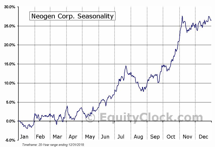 Neogen Corp. (NASD:NEOG) Seasonal Chart
