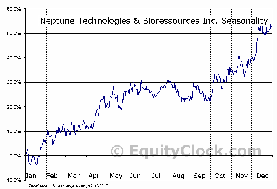 Neptune Technologies & Bioressources Inc. (TSE:NEPT.TO) Seasonal Chart