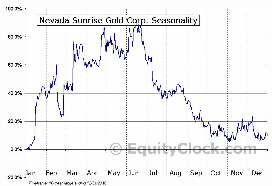 Nevada Sunrise Gold Corp. (TSXV:NEV) Seasonal Chart