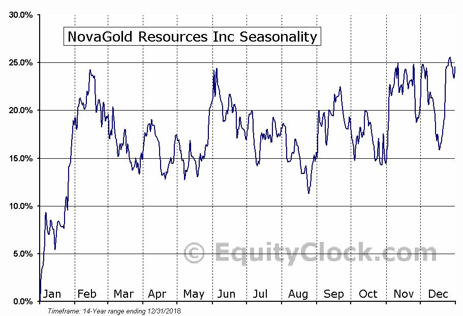 NovaGold Resources Inc (AMEX:NG) Seasonal Chart