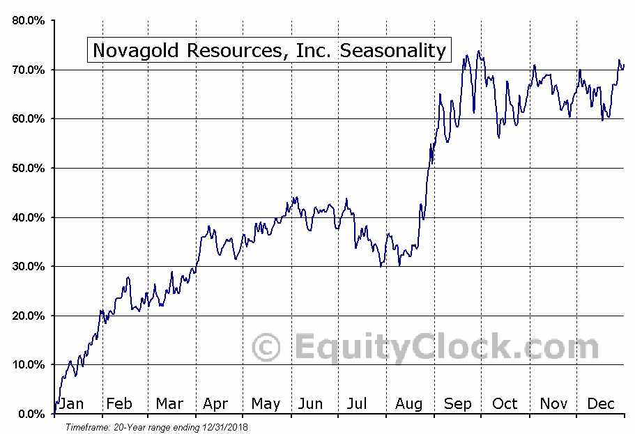 Novagold Resources (TSE:NG) Seasonal Chart