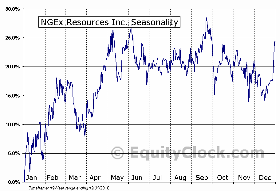 NGEx Resources (TSE:NGQ) Seasonal Chart