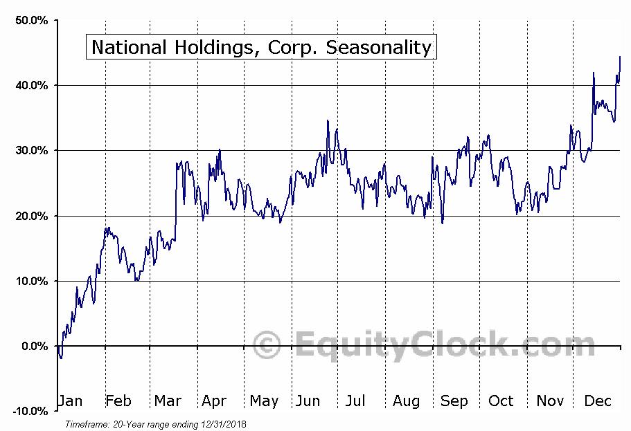 National Holdings, Corp. (NASD:NHLD) Seasonal Chart