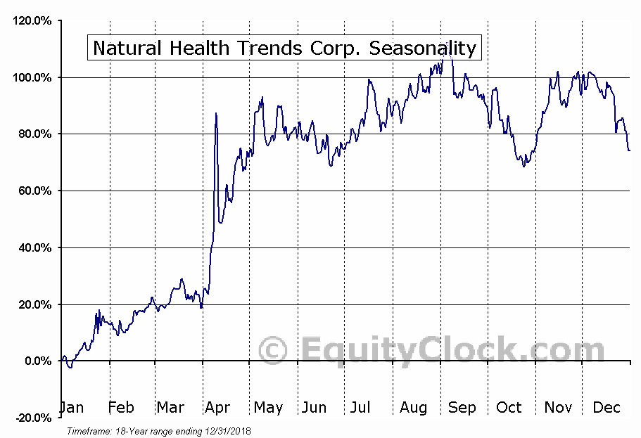 Natural Health Trends Corp. (NASD:NHTC) Seasonal Chart