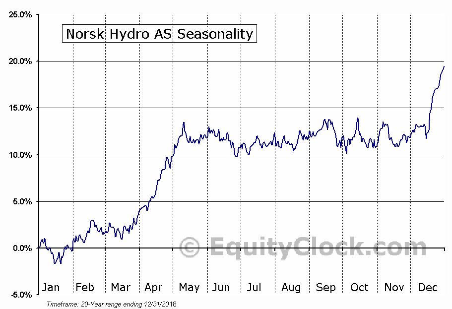 Norsk Hydro AS (OTCMKT:NHYDY) Seasonal Chart