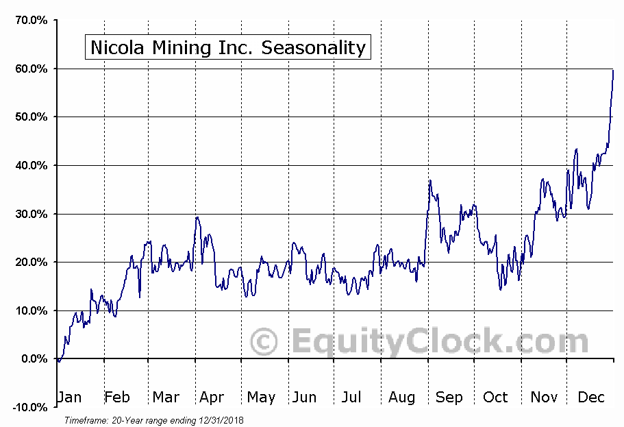 Nicola Mining Inc. (TSXV:NIM) Seasonal Chart