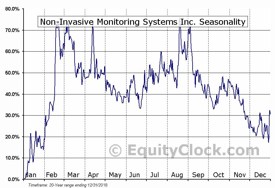 Non-Invasive Monitoring Systems Inc. (OTCMKT:NIMU) Seasonal Chart