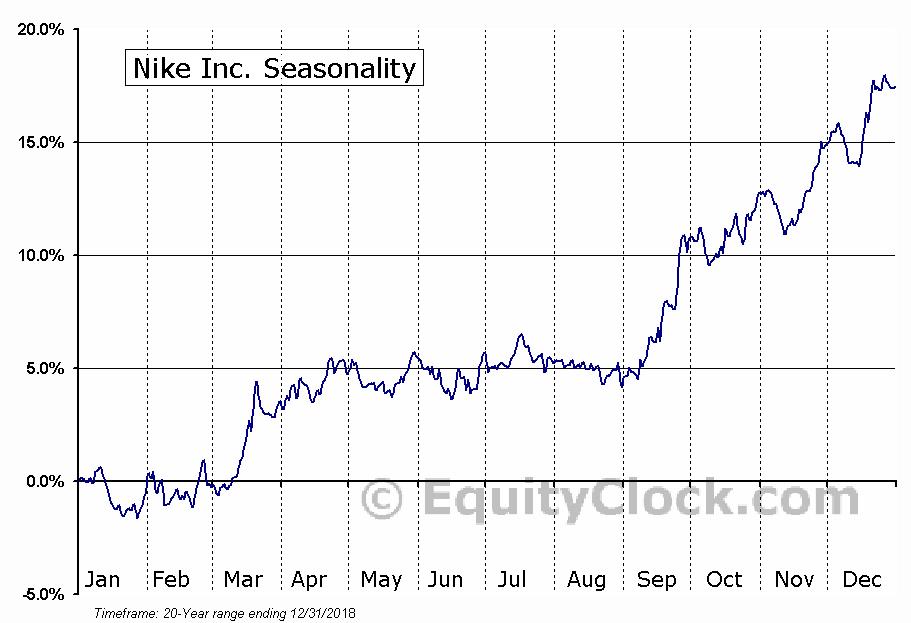 NIKE, Inc.  (NYSE:NKE) Seasonal Chart
