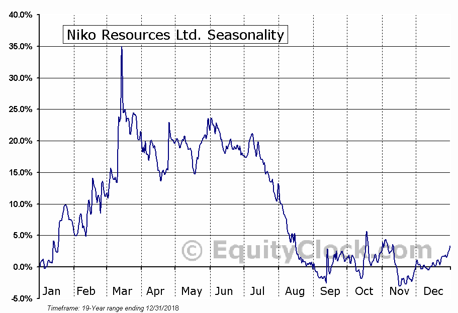 Niko Resources Ltd.  (TSE:NKO) Seasonal Chart