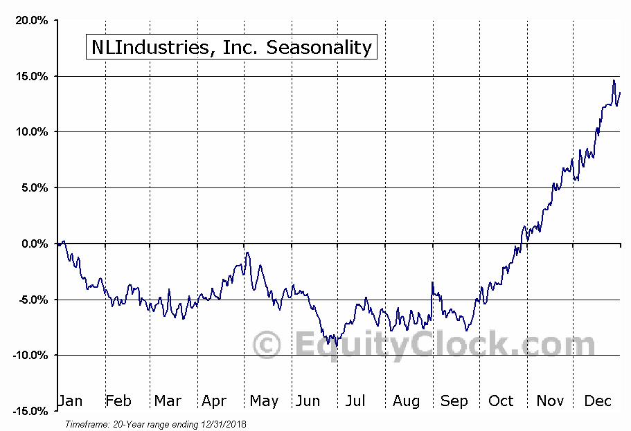 NLIndustries, Inc. (NYSE:NL) Seasonal Chart