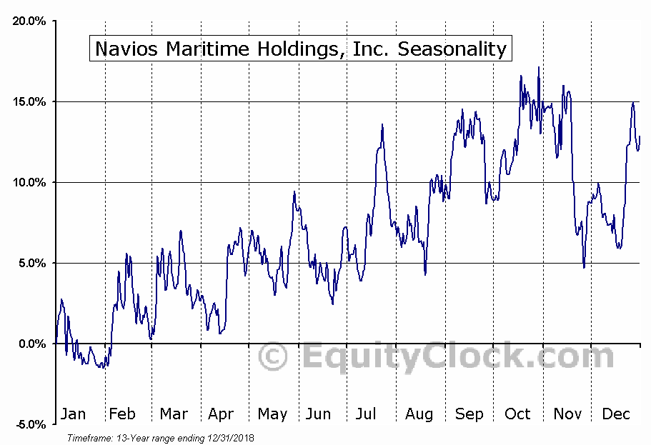 Navios Maritime Holdings, Inc. (NYSE:NM) Seasonal Chart
