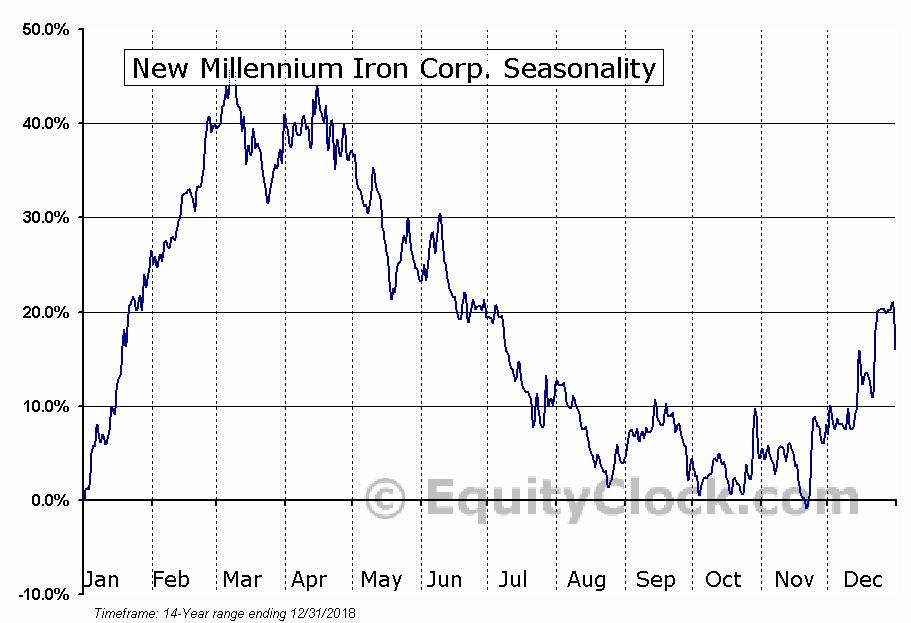 New Millennium Iron (TSE:NML) Seasonal Chart