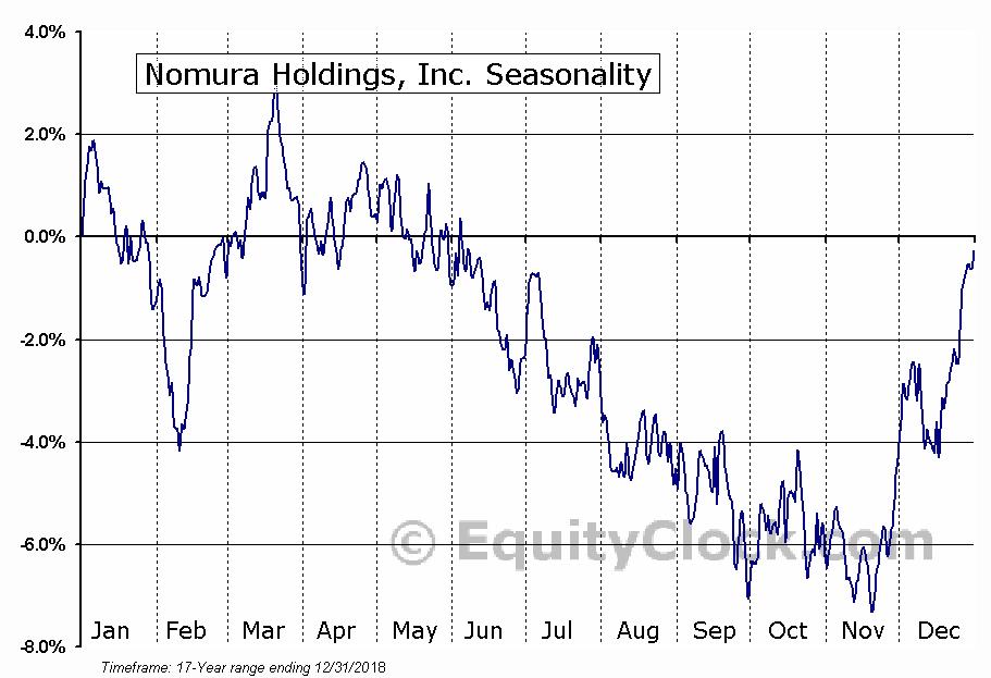 Nomura Holdings, Inc. (NYSE:NMR) Seasonal Chart