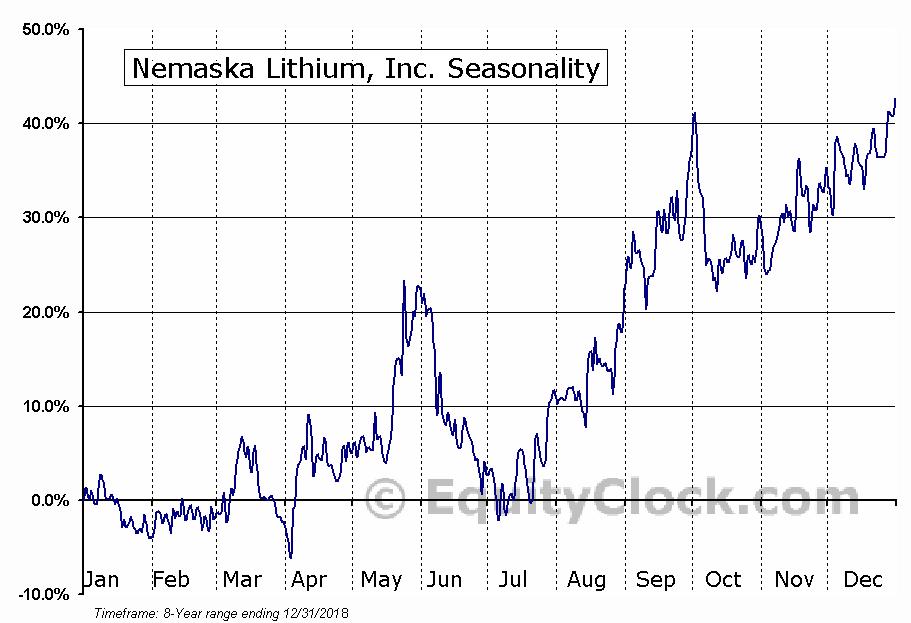 Nemaska Lithium (TSE:NMX) Seasonal Chart