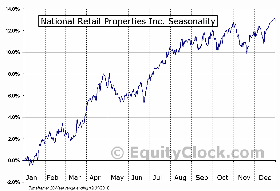National Retail Properties (NYSE:NNN) Seasonal Chart
