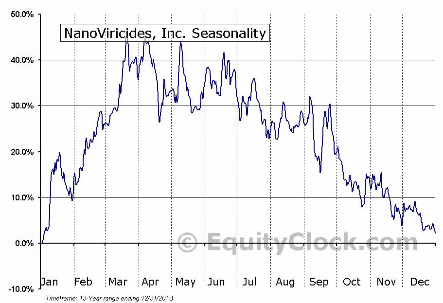 NanoViricides, Inc. (AMEX:NNVC) Seasonal Chart