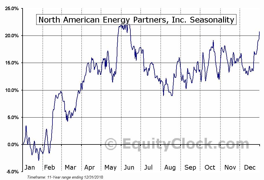 North American Energy Partners (TSE:NOA) Seasonal Chart