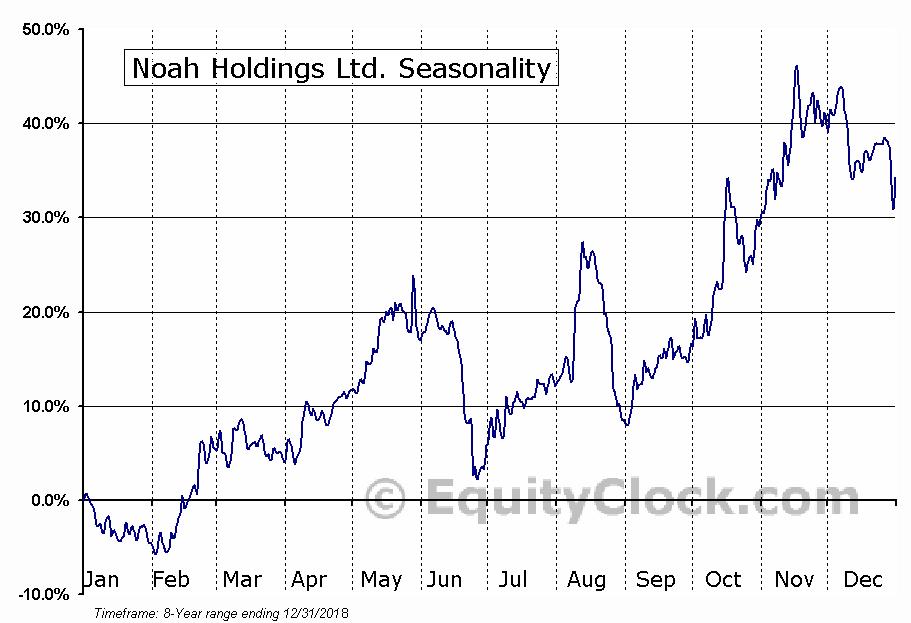 Noah Holdings Ltd. (NYSE:NOAH) Seasonal Chart
