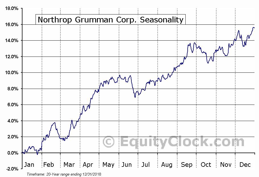 Northrop Grumman Corporation  (NYSE:NOC) Seasonal Chart