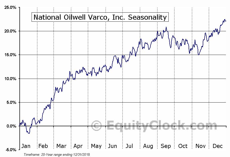 National-Oilwell Varco, Inc.  (NYSE:NOV) Seasonal Chart