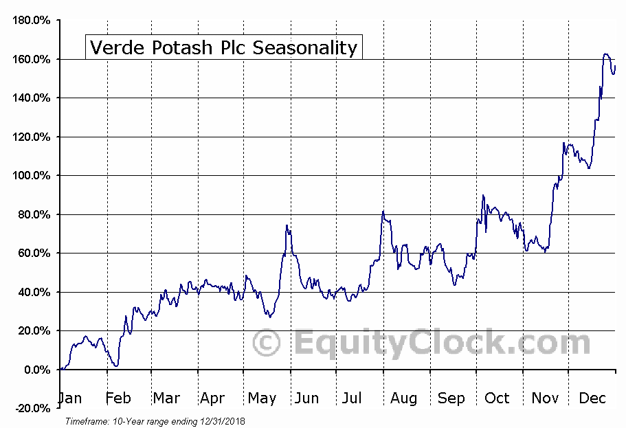 Verde Potash Plc (TSE:NPK) Seasonal Chart