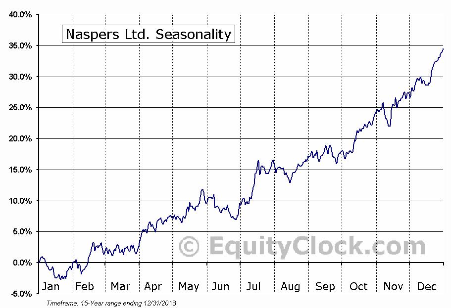 Naspers Ltd. (OTCMKT:NPSNY) Seasonal Chart