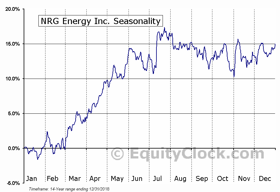 NRG Energy Inc. (NYSE:NRG) Seasonal Chart