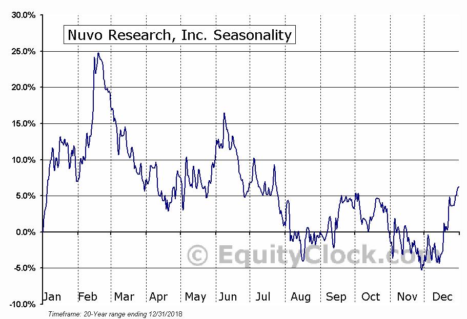 Nuvo Research, Inc. (TSE:NRI) Seasonal Chart