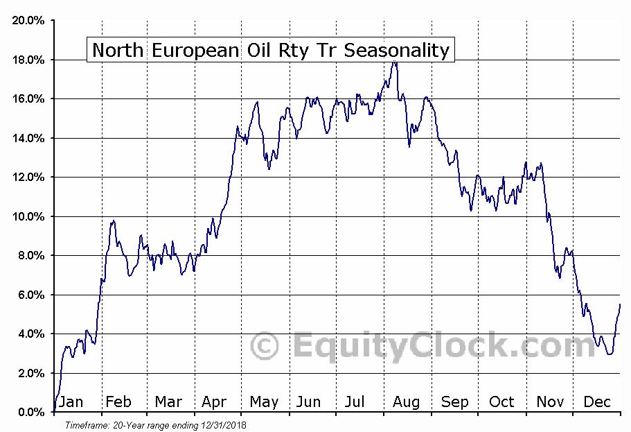 North European Oil Rty Tr (NYSE:NRT) Seasonal Chart