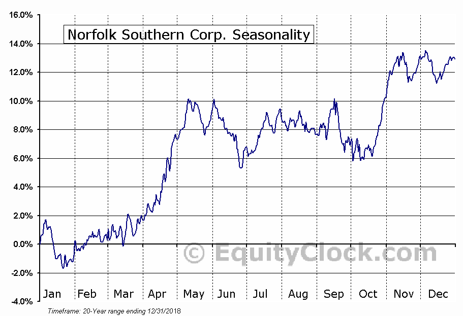 Norfolk Southern Corp.  (NYSE:NSC) Seasonal Chart