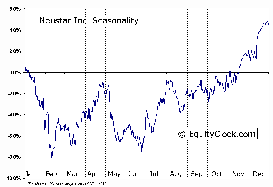 Neustar Inc. (NYSE:NSR) Seasonal Chart