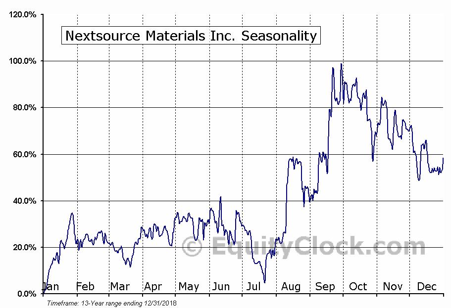 Nextsource Materials Inc. (OTCMKT:NSRCF) Seasonal Chart