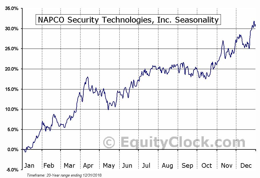 NAPCO Security Technologies, Inc. (NASD:NSSC) Seasonal Chart