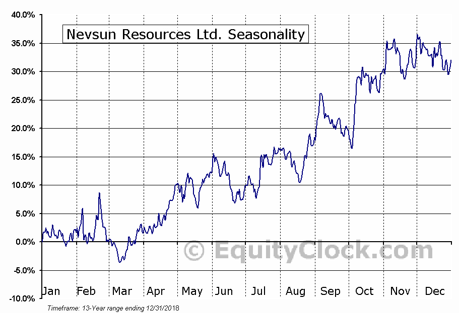 Nevsun Resources Ltd. (AMEX:NSU) Seasonal Chart