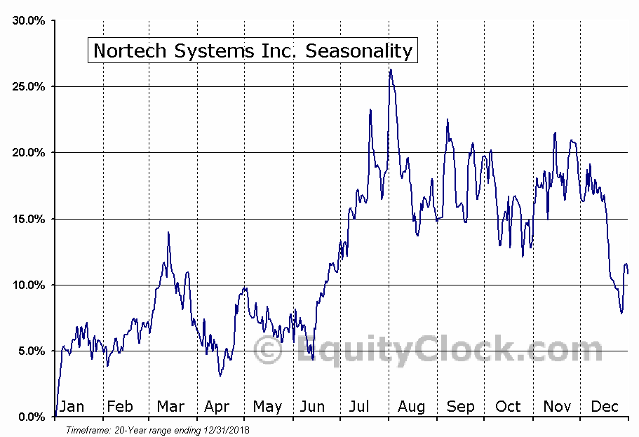 Nortech Systems Inc. (NASD:NSYS) Seasonal Chart