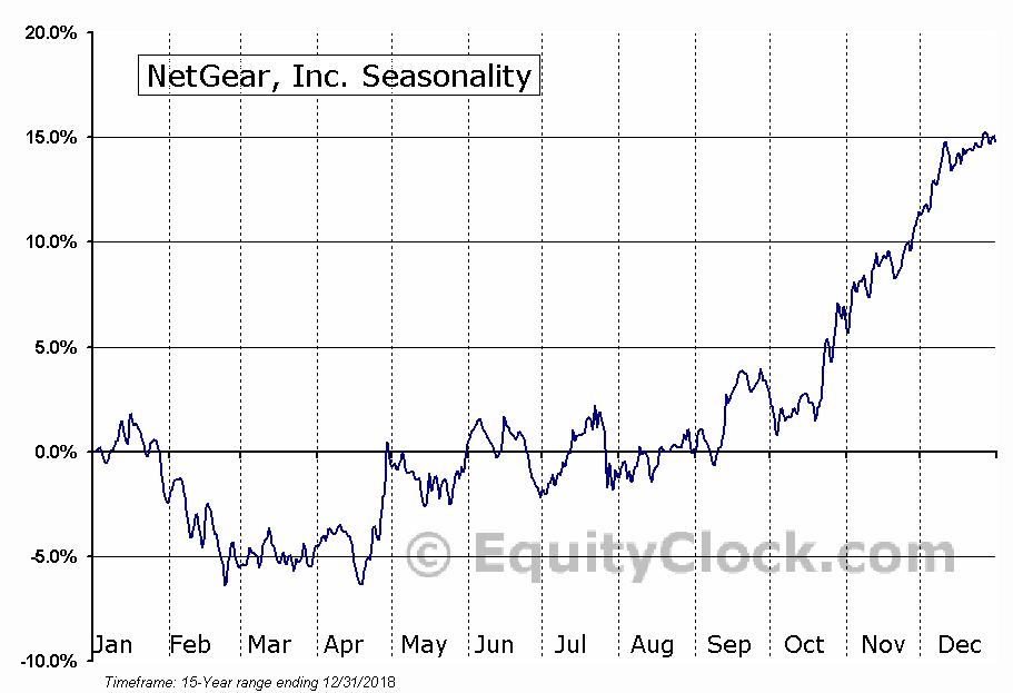 NetGear, Inc. (NASD:NTGR) Seasonal Chart