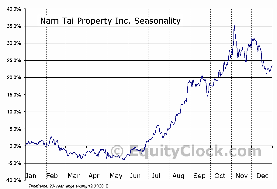 Nam Tai Property Inc. (NYSE:NTP) Seasonal Chart
