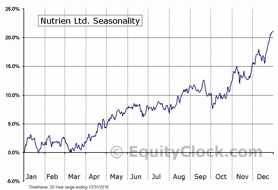 Nutrien Ltd. (NYSE:NTR) Seasonal Chart