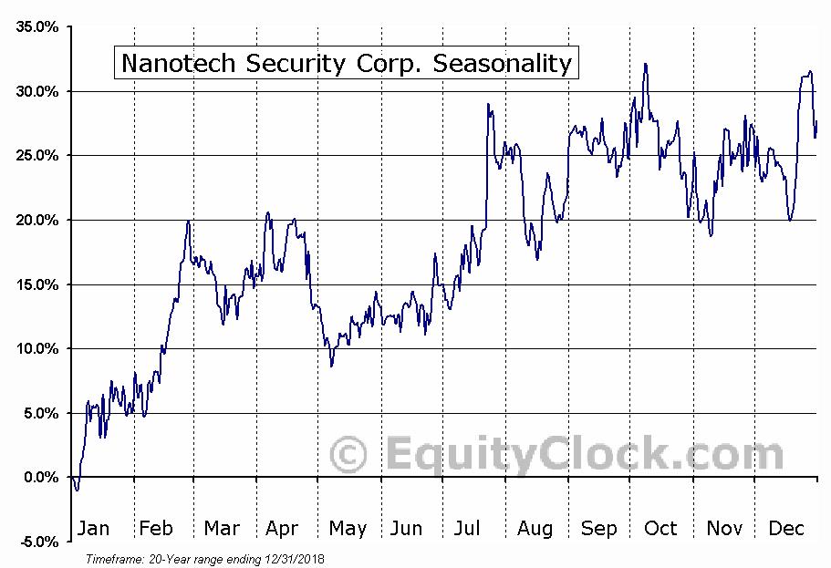 Nanotech Security Corp. (TSXV:NTS) Seasonal Chart
