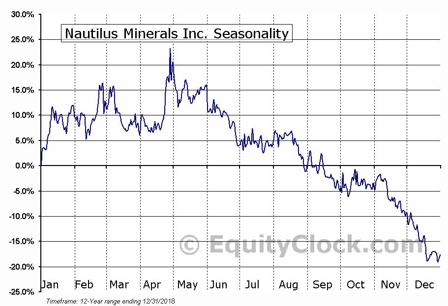 Nautilus Minerals (TSE:NUS) Seasonal Chart